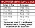 60kg (4 SACKS) Lamb / Chicken with Rice - Complete Adult Dog Food